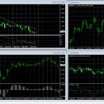 Что такое анализ фондового рынка?