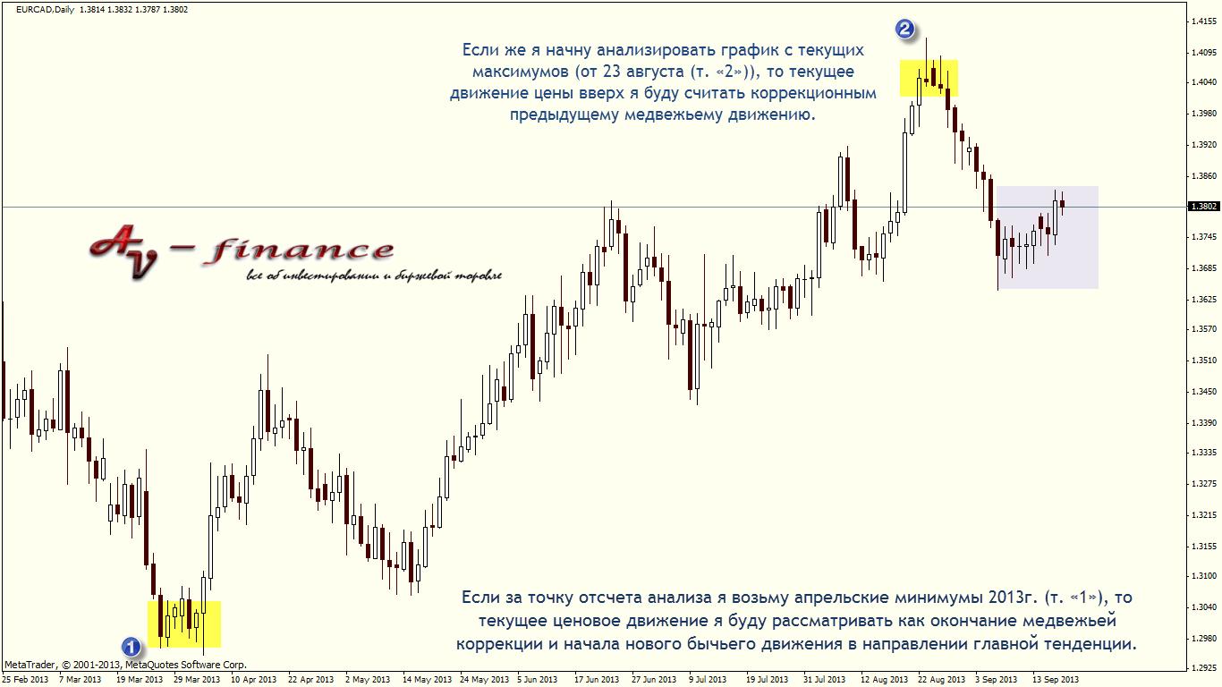 Направление изменения движения цены
