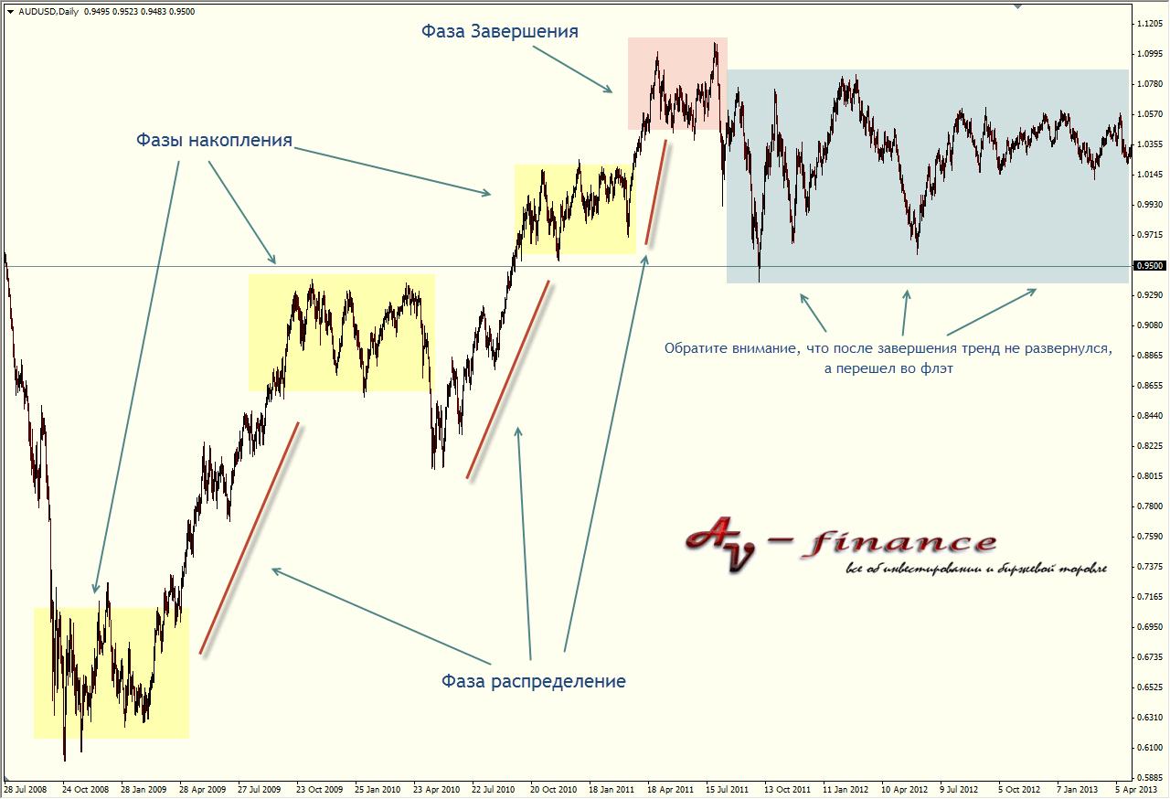 Фазы тренда на графике валютной пары