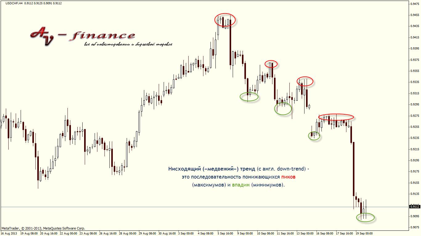 Нисходящий тренд на рынке