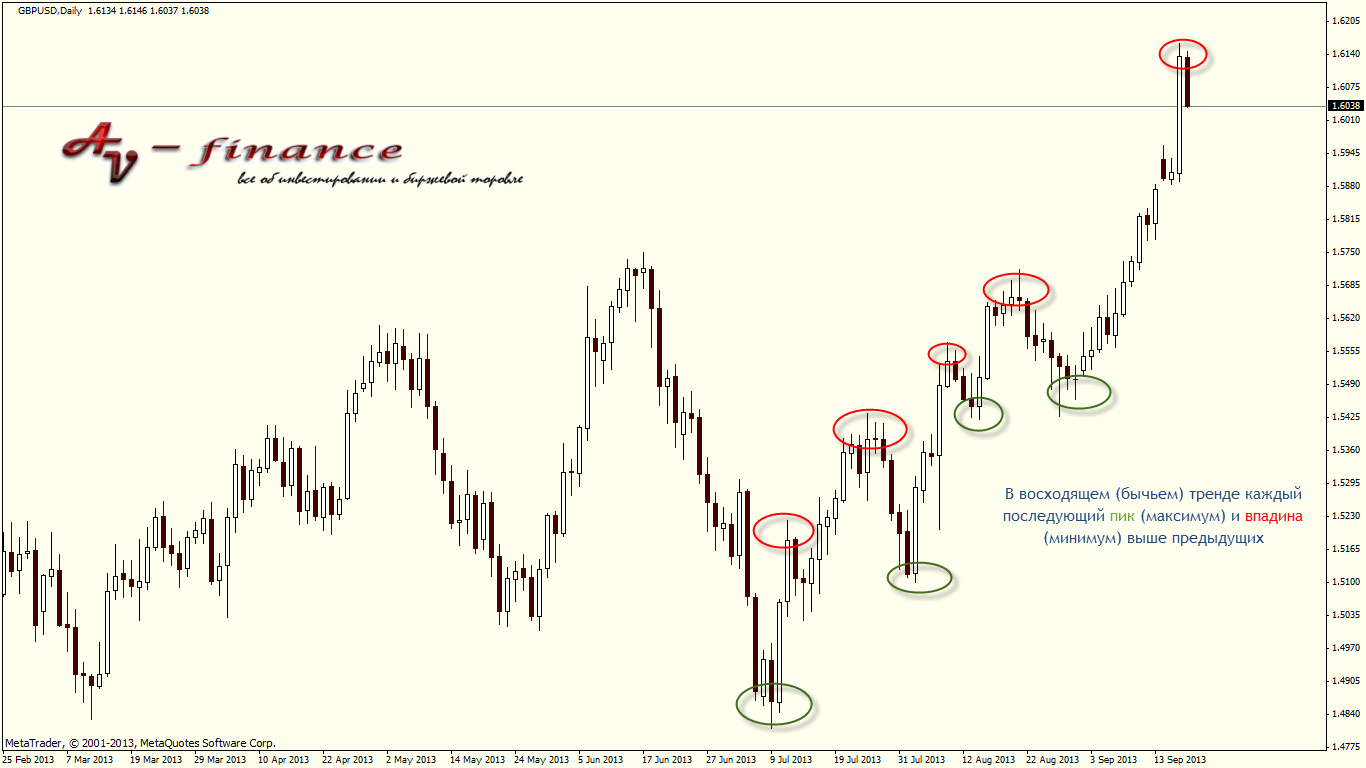 Восходящий тренд на рынке