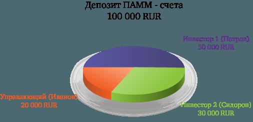 Как работают ПАММ-счета?