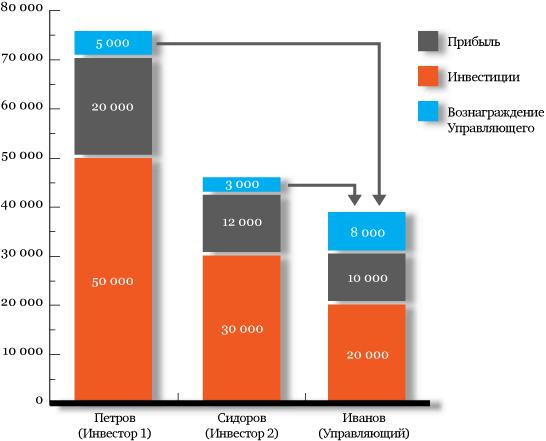 Распределение прибыли по ПАММ-счету