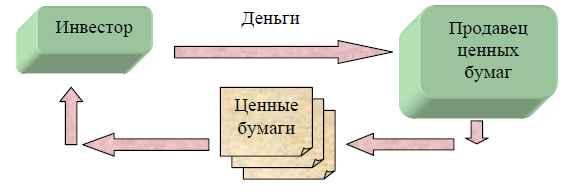 Вторичный рынок ценных бумаг