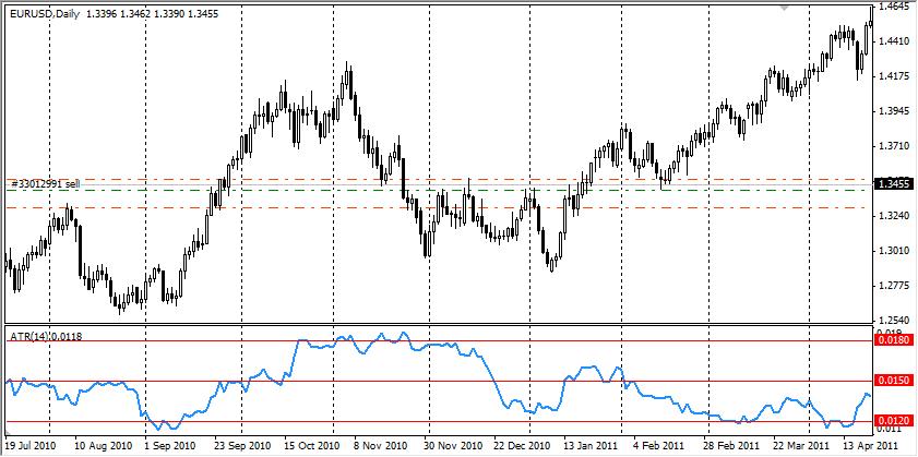 Волатильность и индикатор ATR