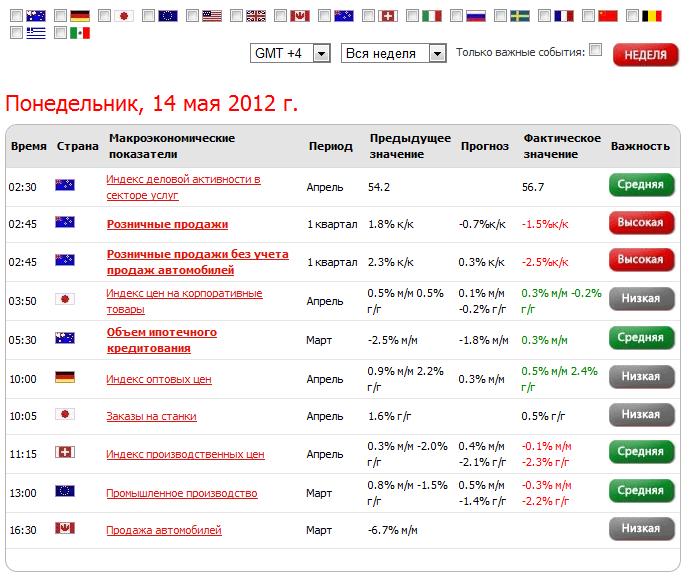 Экономический календарь Инстафорекс