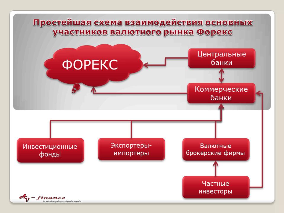 Дилинговые фирмы на валютном рынке forex дилинговый центр forex mmcis group отзывы