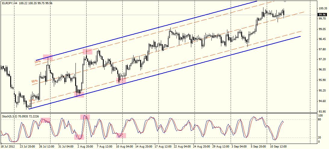 Торговый канал и индикаторы