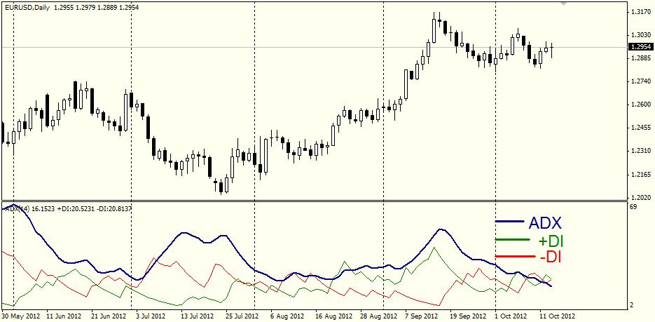 Индикатор DX
