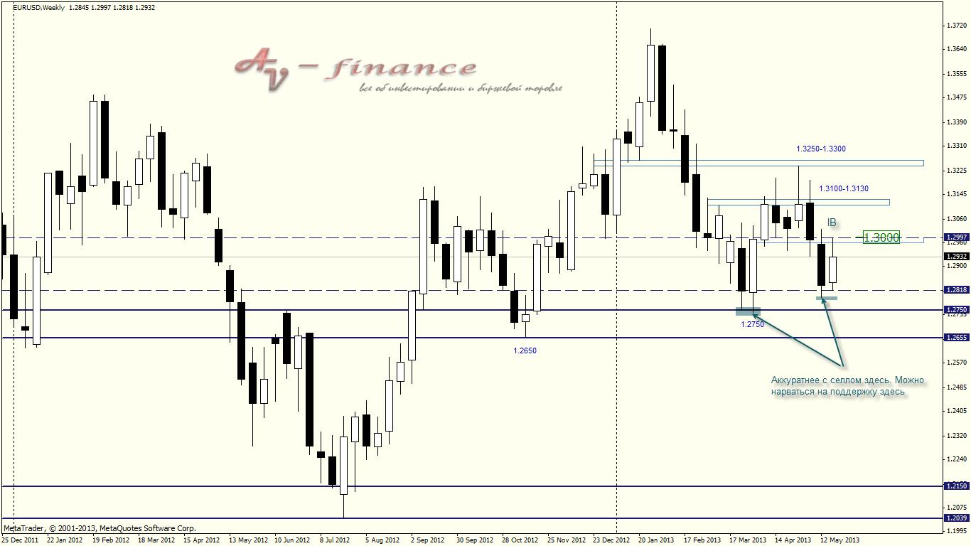 Price Action на W1 (EURUSD)