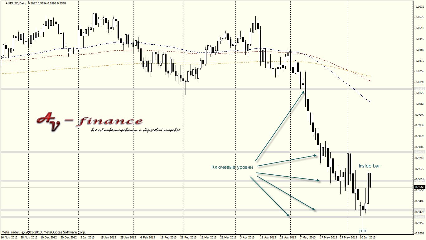 Технический анализ валютной пары AUDUSD