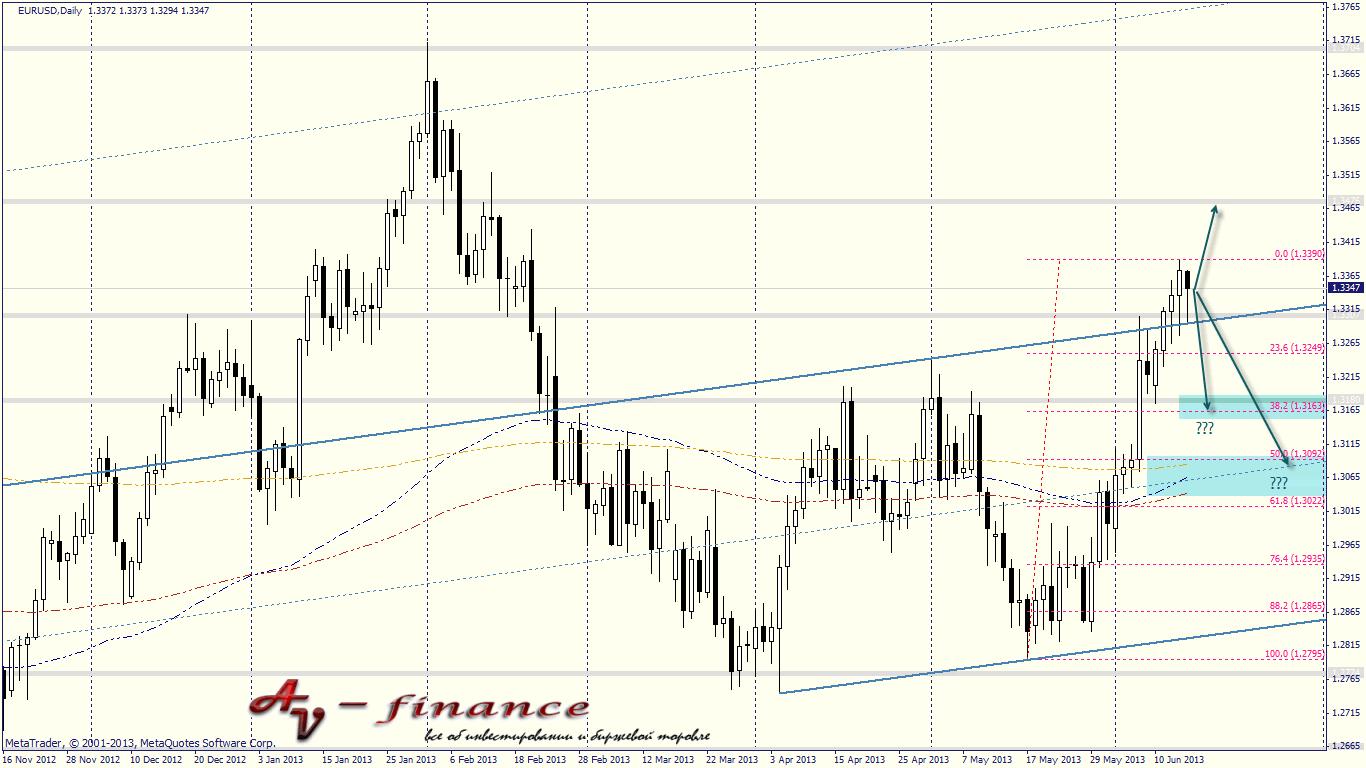 Технический анализ валютной пары EURUSD