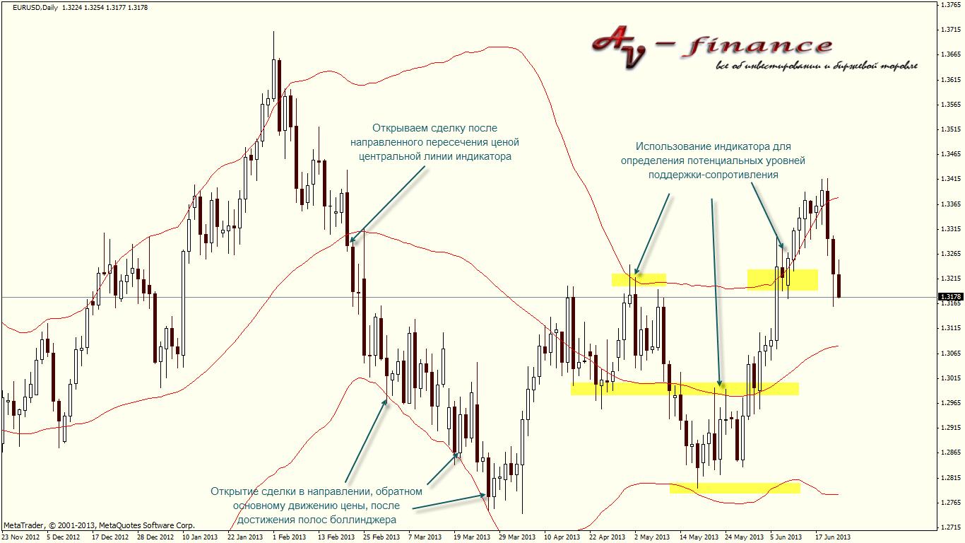Сигналы индикатора полосы боллинджера