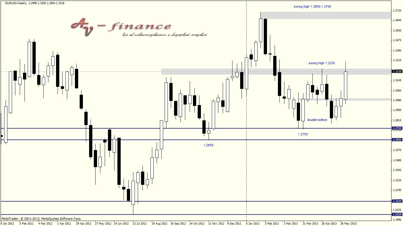 Обзор недельного графика валютной пары EURUSD