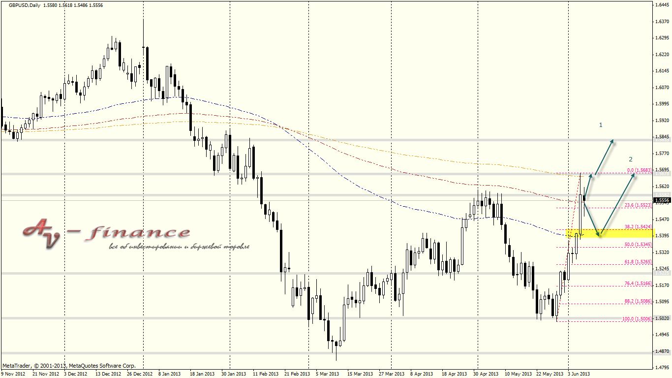 Технический анализ валютной пары GBPUSD