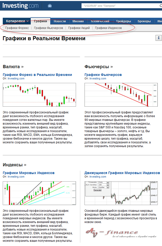 Графики онлайн на Investing
