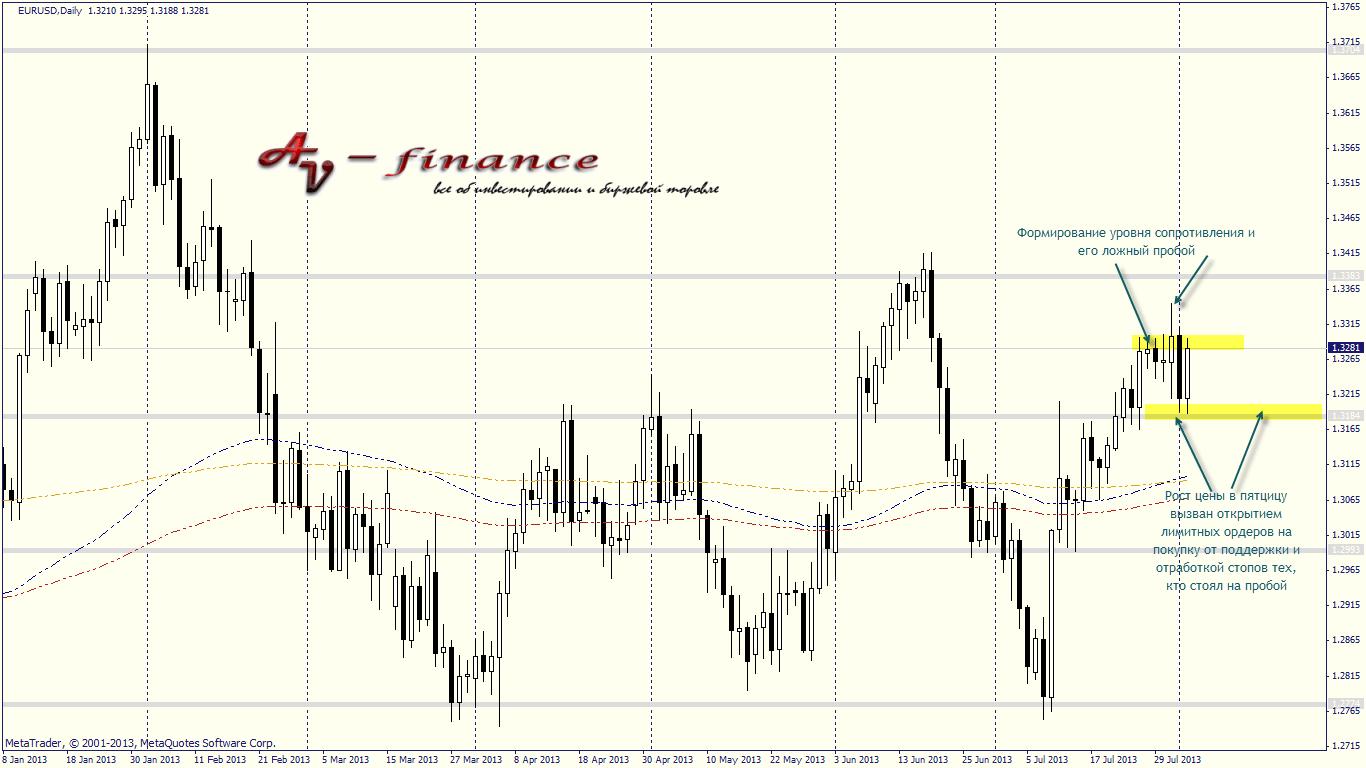 Технический анализ EURUSD_D1_2013.08.02