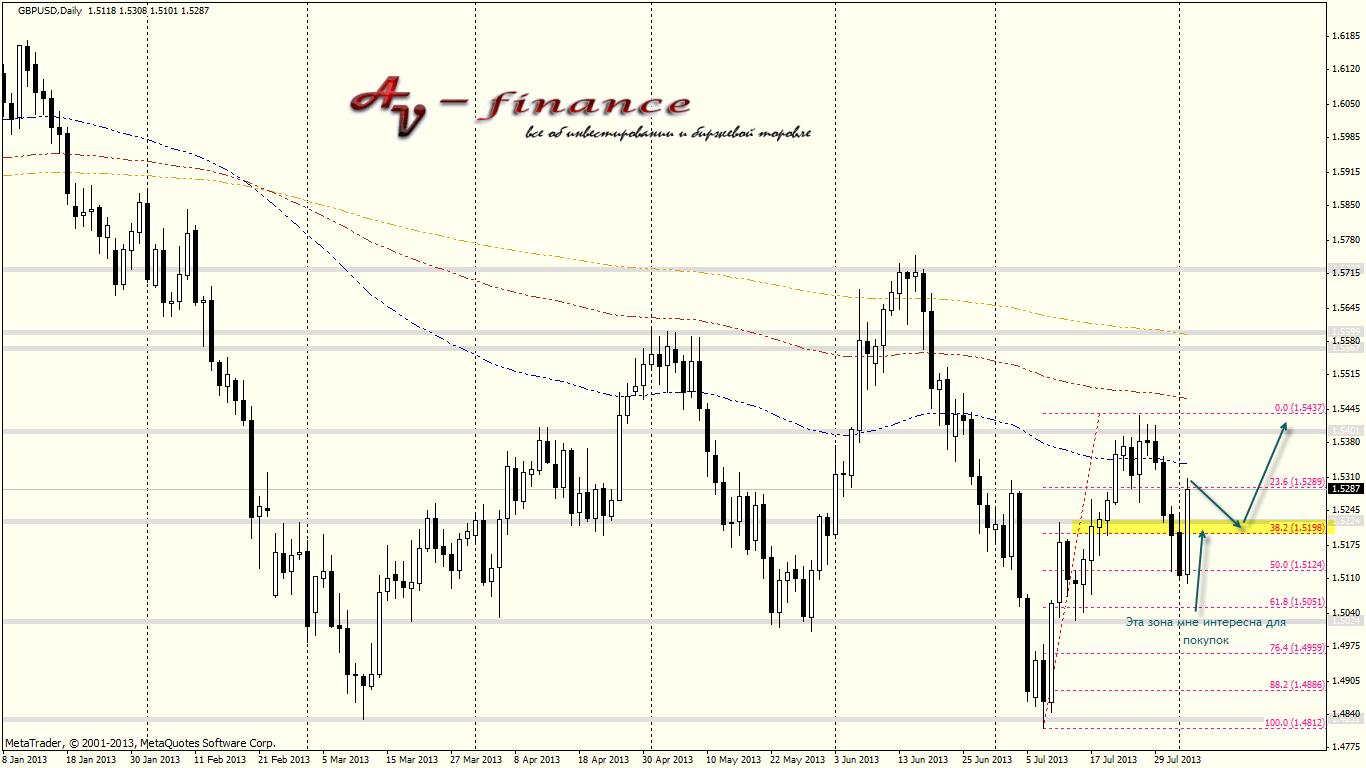 Технический анализ GBPUSD_D1_2013.08.02