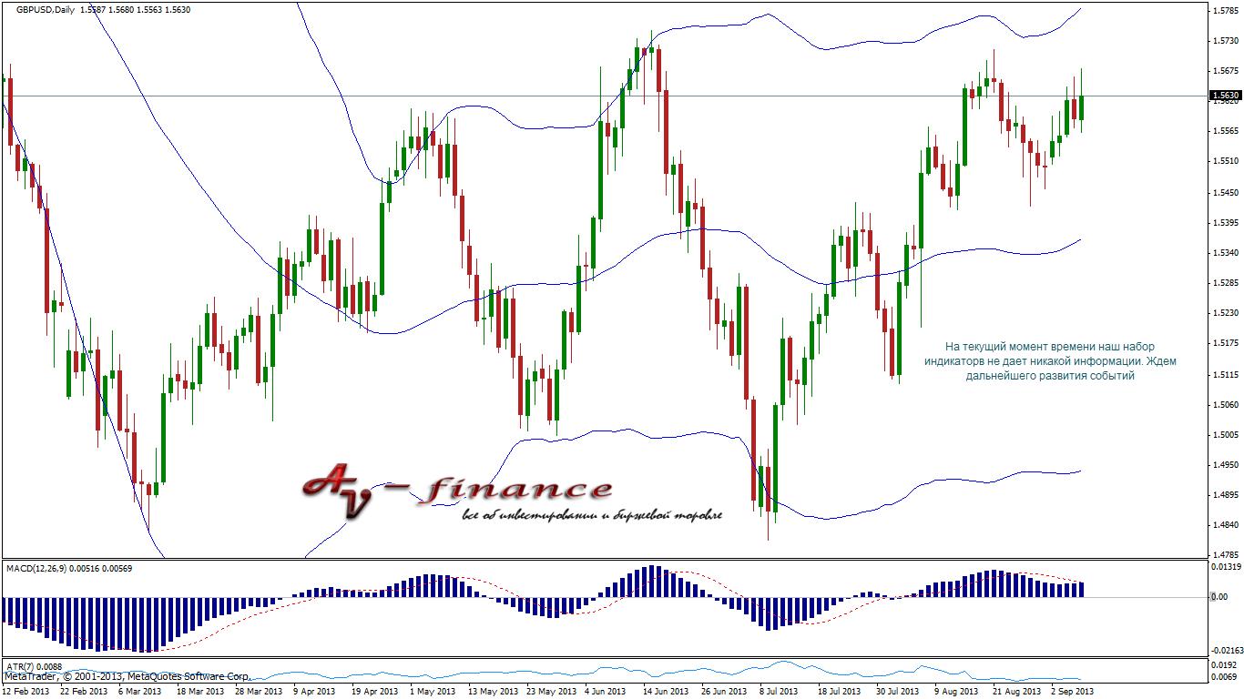 Индикаторный анализ GBPUSD_D1_2013.09.06