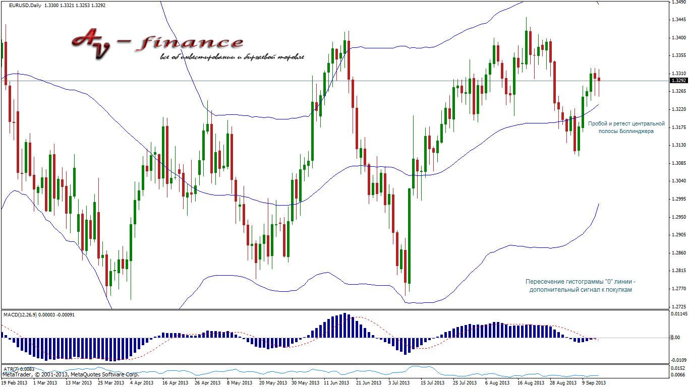 Индикаторный анализ EURUSD_D1_2013.09.13