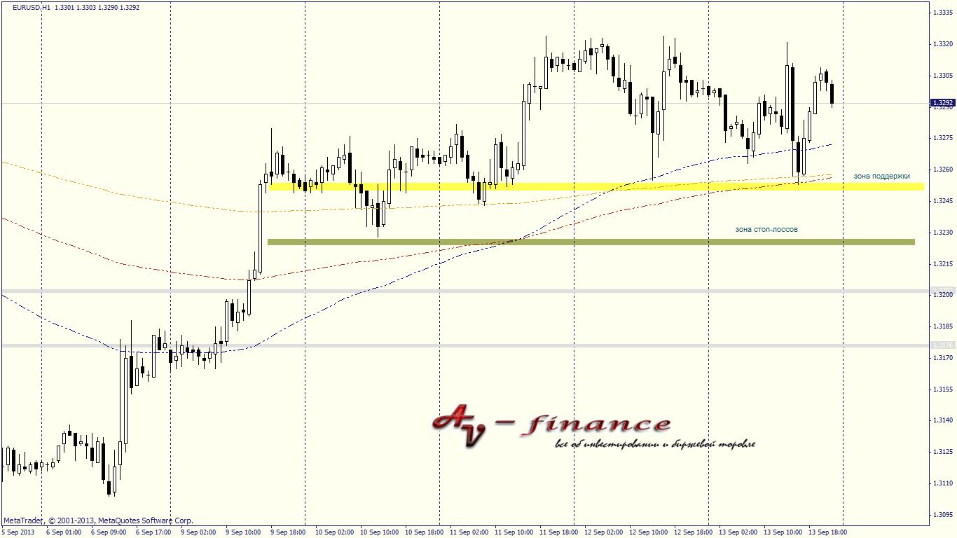 Торговый диапазон EURUSD_H1_2013.09.13