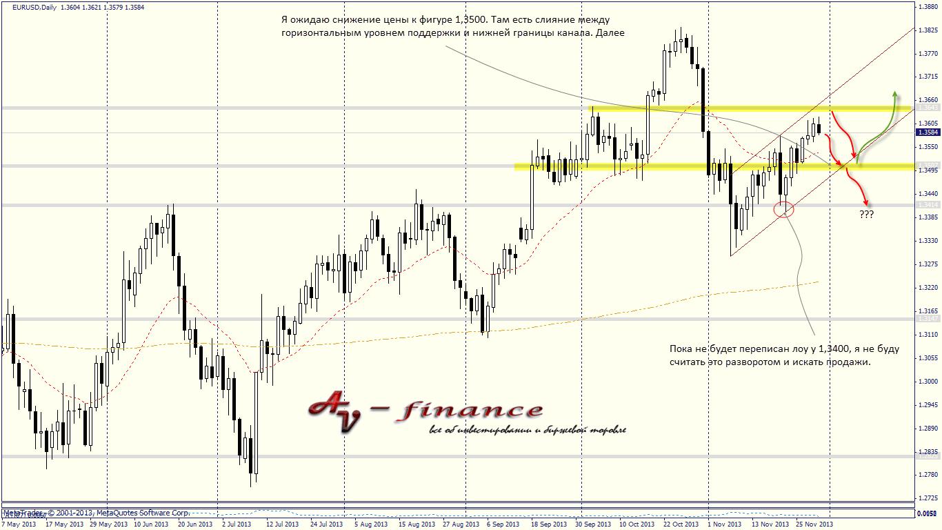 Tehnicheskij-analiz-EURUSD_D1_2013.11.29 23_00_02