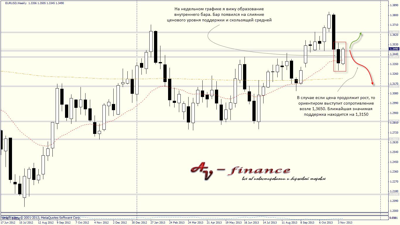 Технический анализ валютного рынка на 18.11.13-22.11.13