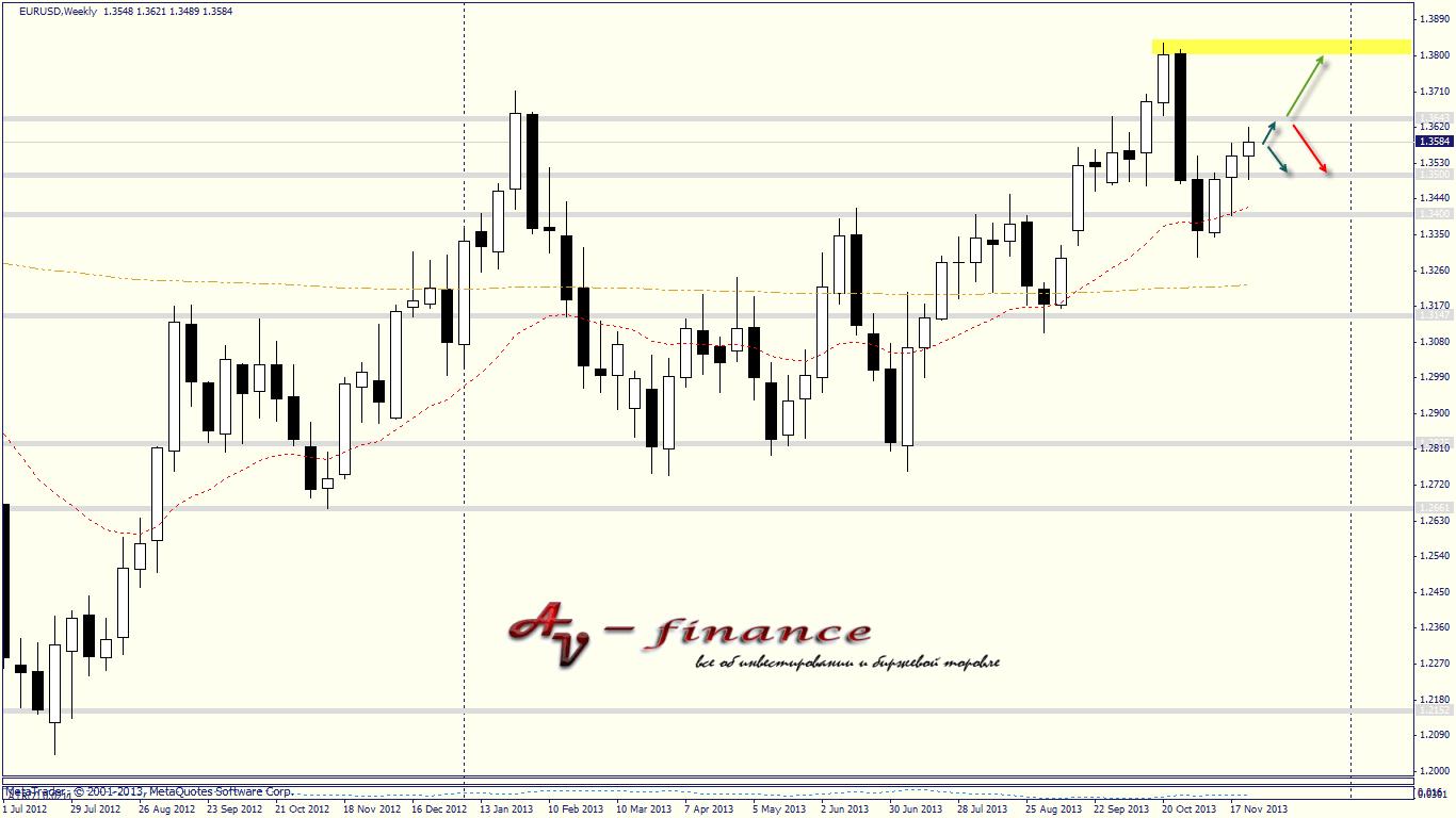 Tehnicheskij-analiz-EURUSD_W1_2013.11.29 23_00_02
