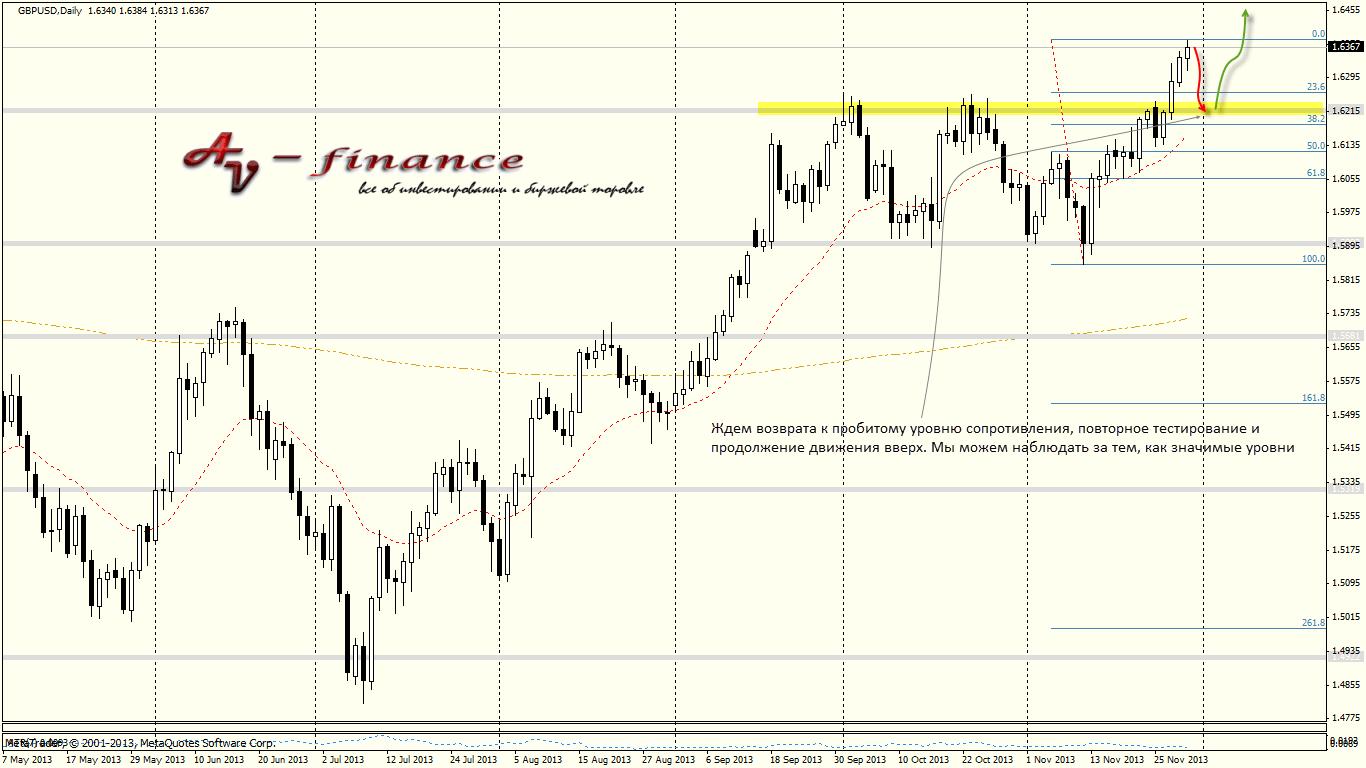 Tehnicheskij-analiz-GBPUSD_D1_2013.11.29 23_00_02