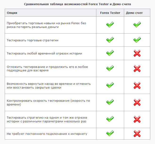 Forex tester vs 4