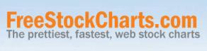 FreeStockCharts — инструкция по применению. Видео обзор сервиса FreeStockCharts