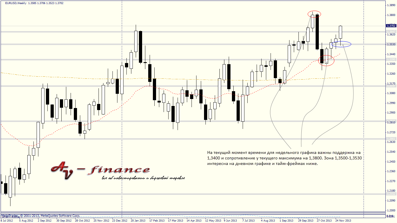 Технический анализ валютного рынка на 09.12.13-13.12.13