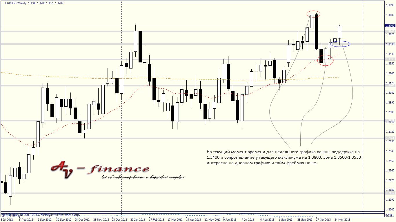 Tehnicheskij-analiz-EURUSD_W1_2013.12.06 23_00_04