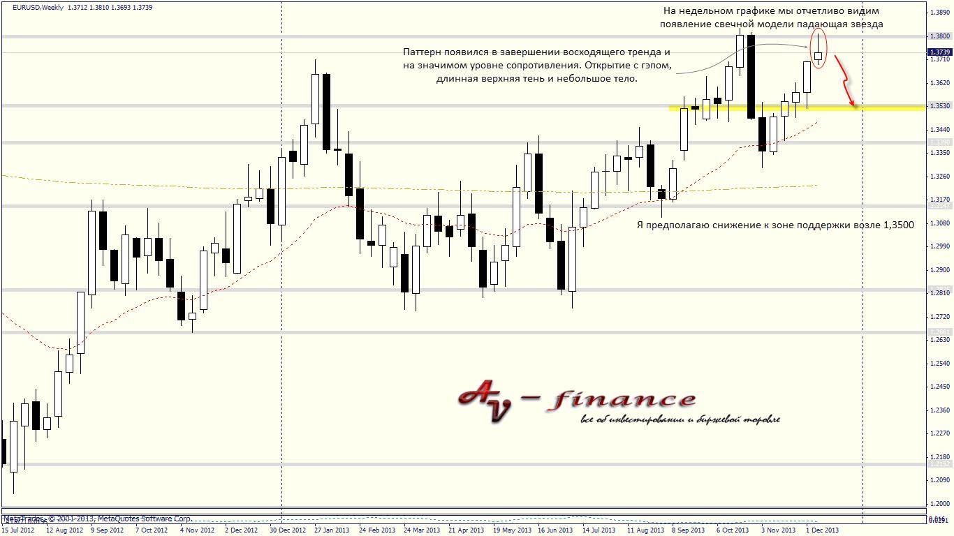 Технический анализ валютного рынка на 16.12.13-20.12.13