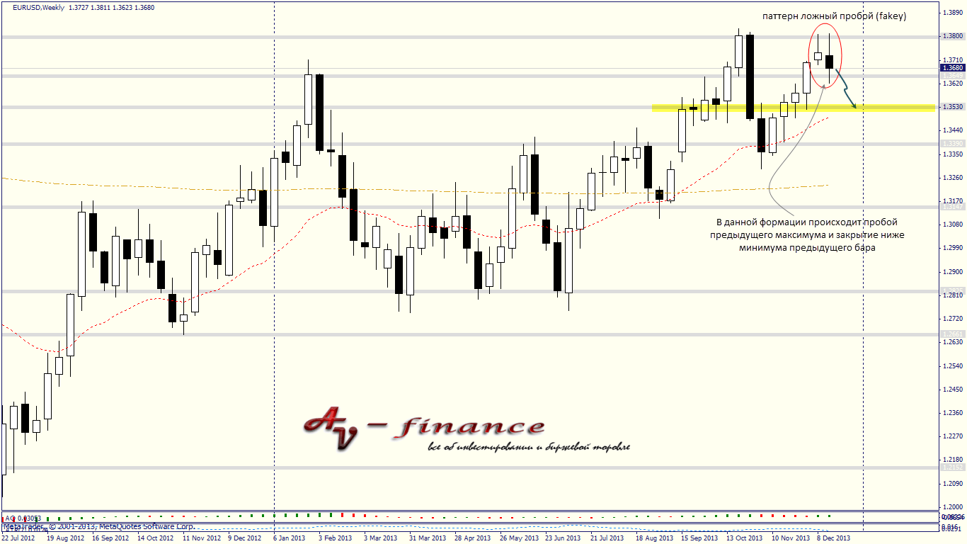 Tehnicheskij-analiz-EURUSD_W1_2013.12.20 23_00_00