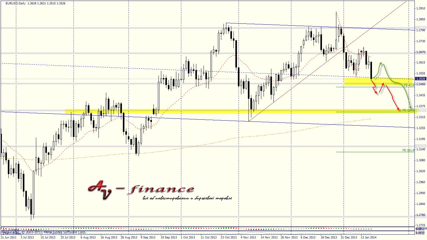 Tehnicheskij-analiz-EURUSD_D1_2014.01.17 23_00_05