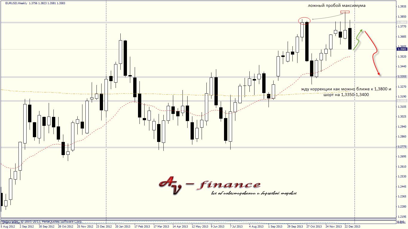 Первый в новом году обзор валютного рынка Форекс