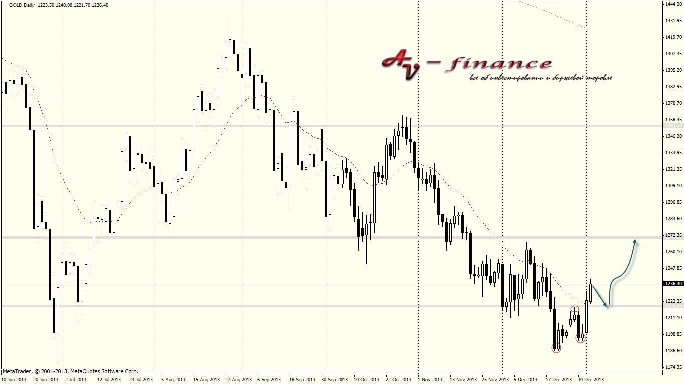 Tehnicheskij-analiz-GOLD_D1_2014.01.03 23_00_02