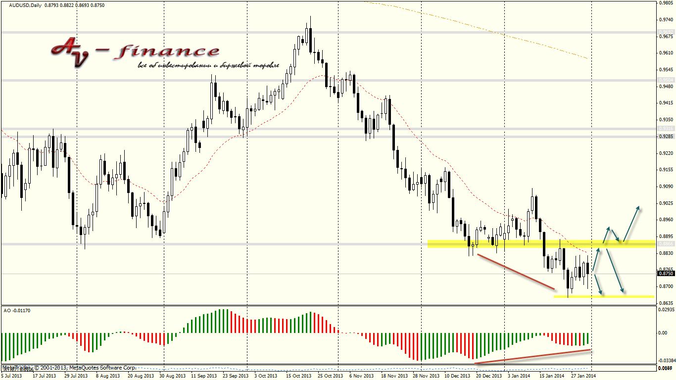 Tehnicheskij-analiz-AUDUSD_D1_2014.01.31 23_00_01