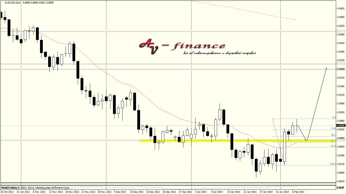 Tehnicheskij-analiz-AUDUSD_D1_2014.02.07 23_00_06