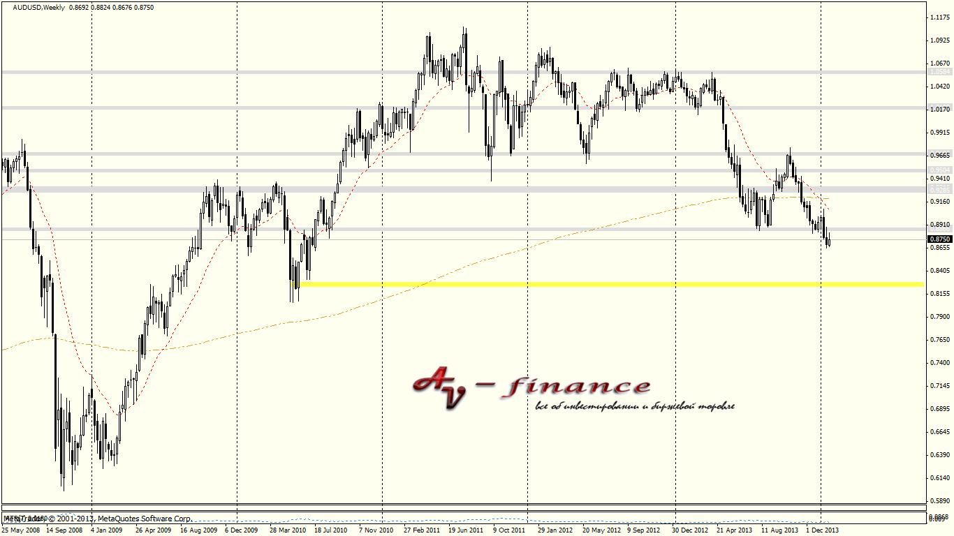 Tehnicheskij-analiz-AUDUSD_W1_2014.01.31 23_00_01