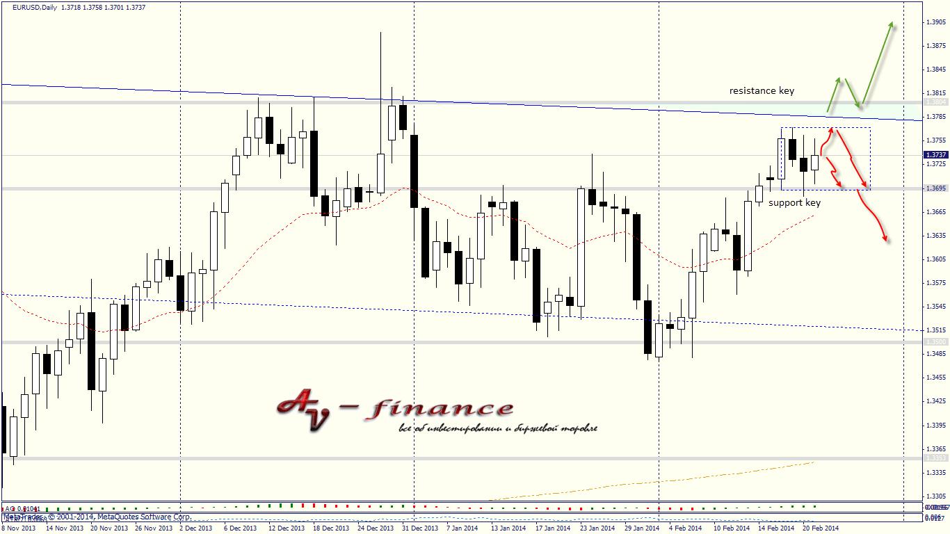 Tehnicheskij-analiz-EURUSD_D1_2014.02.21 23_00_03