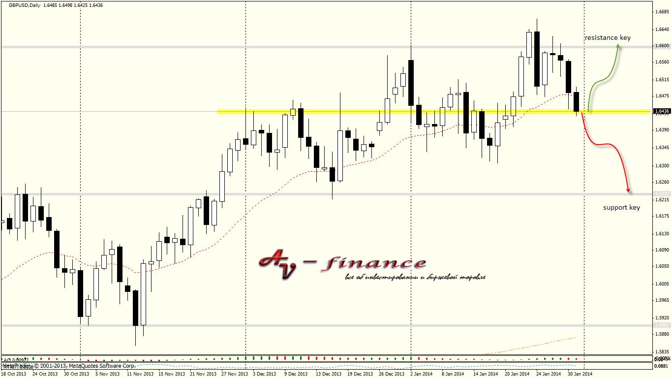 Tehnicheskij-analiz-GBPUSD_D1_2014.01.31 23_00_01
