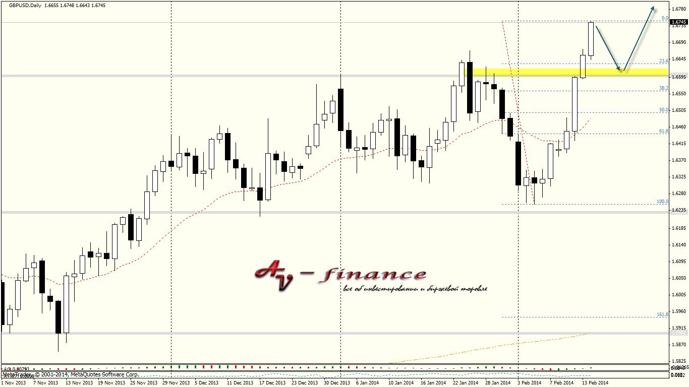 Tehnicheskij-analiz-GBPUSD_D1_2014.02.14 23_00_04
