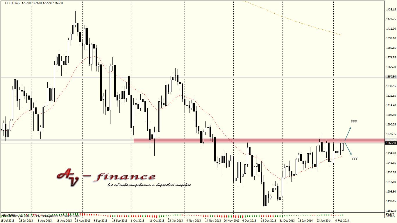 Tehnicheskij-analiz-GOLD_D1_2014.02.07 23_00_06