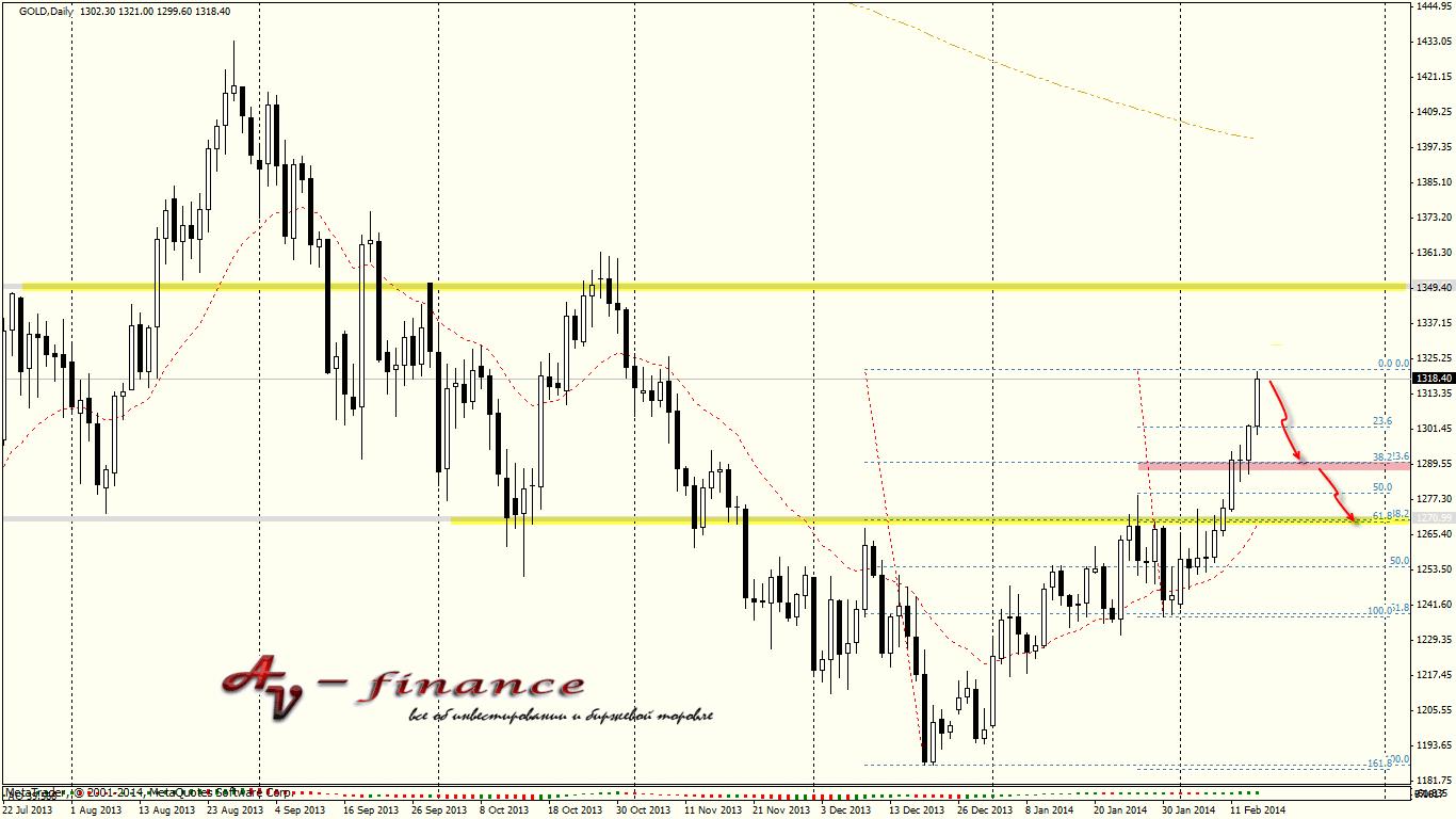 Tehnicheskij-analiz-GOLD_D1_2014.02.14 23_00_04