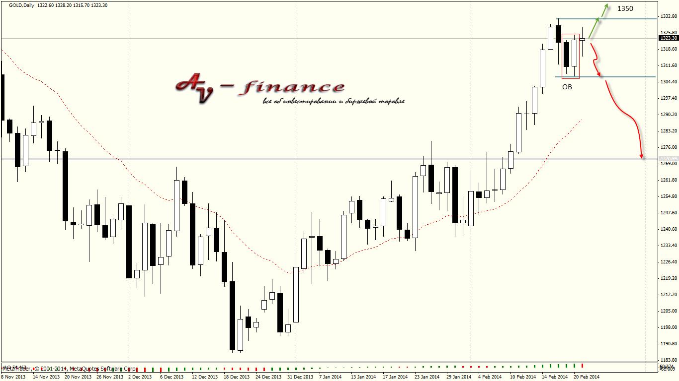 Tehnicheskij-analiz-GOLD_D1_2014.02.21 23_00_03