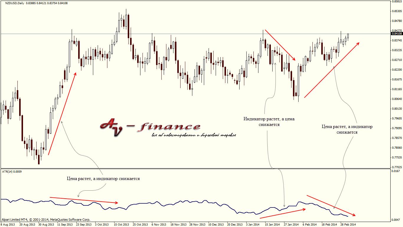 Расхождение с ценой индикатора ATR