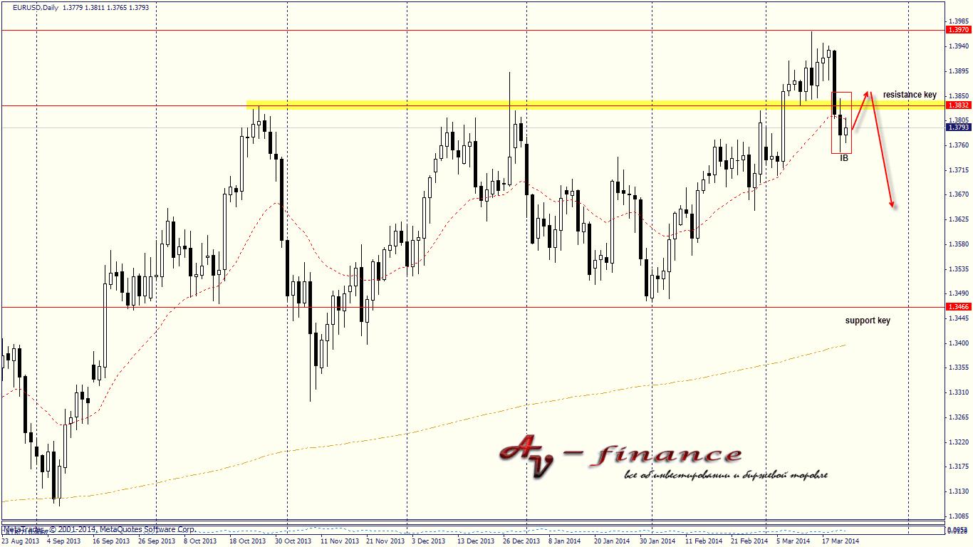 Еженедельный обзор валютного рынка на 24.03.14-28.03.14