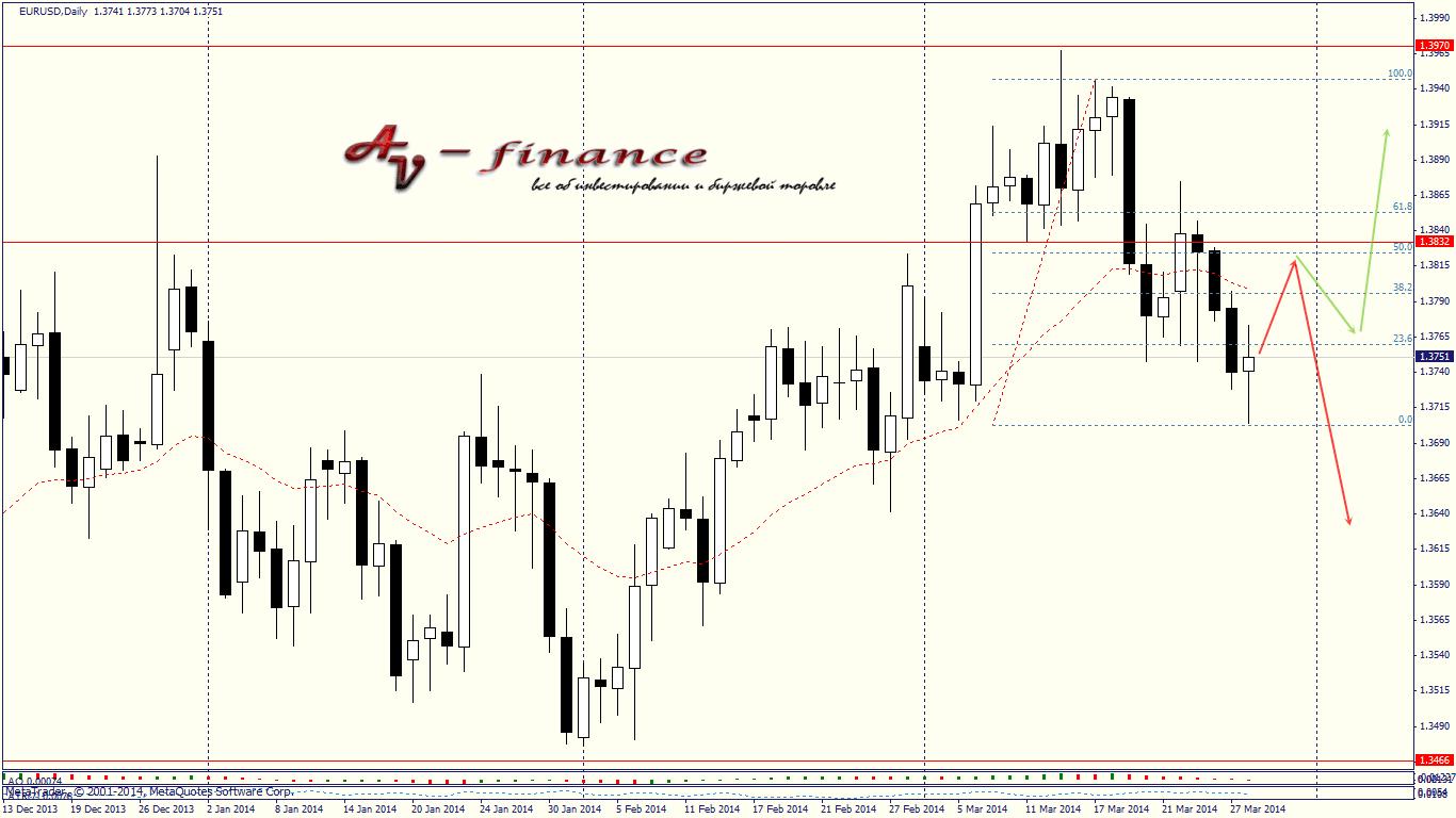 Еженедельный обзор валютного рынка на 31.03.14-04.04.14